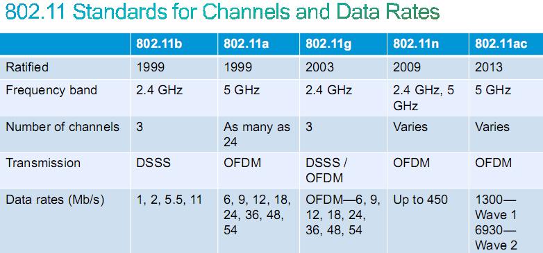 802.11 b真的會拖慢802.11 g的無線網路傳輸速度嗎?- 坊間對於RTS / CTS保護機制似是而非的誤解