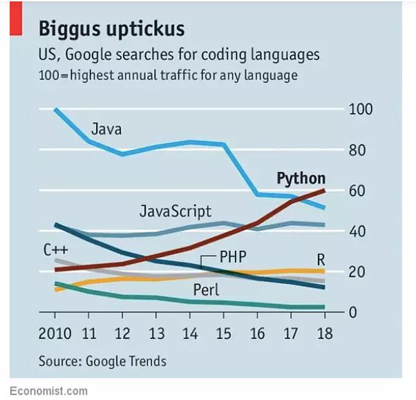 Coding Language Traffic